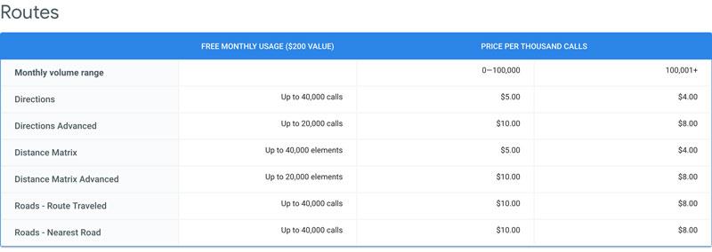 جدول هزینه استفاده از نقشه گوگل